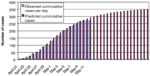 Cumulative number of SARS cases in Inner Mongolia.