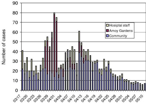 Daily new number of confirmed SARS cases from Hong Kong: hospital, community and the Amoy Gardens.