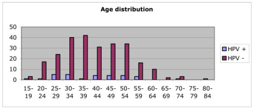 Age-distribution in HPV-positive and HPV-negative women.
