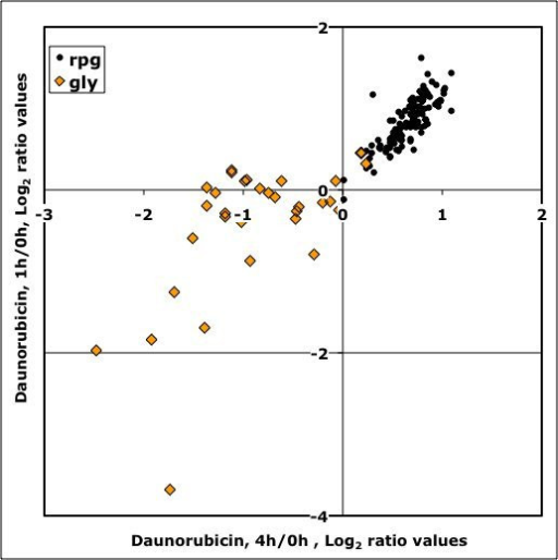 Transcriptional rate changes for Ribosomal Protein genes (solid dots) and Glycolytic genes (diamonds) after 1 (Y-axis) and 4 h (X-axis) of daunorubicin treatment. Data are expressed as logarithmic values of expression ratios between treated and untreated cells.
