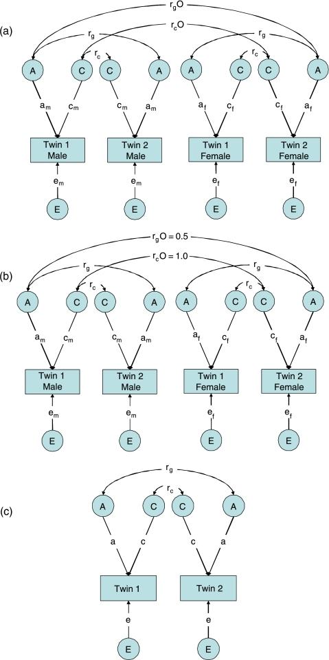 Full sex-limitation model (a) and nested models (b a   Open-i 2d19b3e002