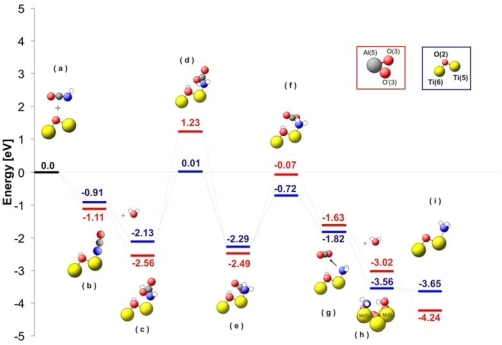 The Energy Diagram For The Hydrolysis Of Hnco On Tio21 Open I