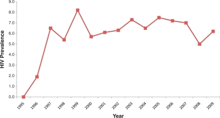 HIV sentinel surveillance data for drug users, 1995–2009