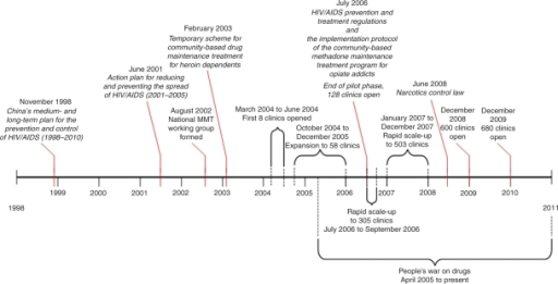 Timeline of events in the development of China's MMT program