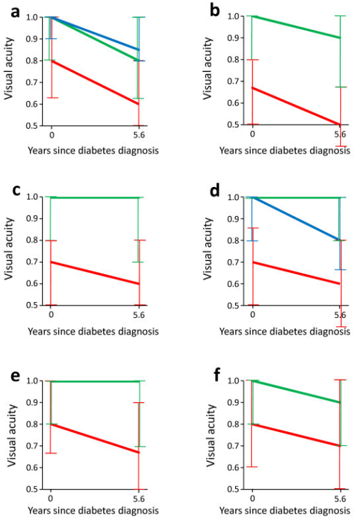 Vision loss during the first 6 years after diabetes diagnosis according to all statistically significant predictors at diagnosis except fasting triglycerides and self-rated health. The curves are defined by medians of decimal acuity (interquartile ranges) at diagnosis and 6 years later. a Diabetic retinopathy: no retinopathy (green); microaneurysms only (blue); further retinopathy (red). b Age-related macular degeneration: no (green); yes (red). c Cataract: no (green); yes (red). d Age, years: 40- < 60 (green); 60- < 70 (blue); ≥ 70 (red). e Living alone: no (green); yes (red). f Physical activity: moderate/high (green); low (red).