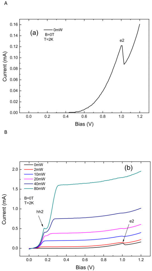 Current-voltage characteristic curves. (a) in dark and (b) for several laser intensities.