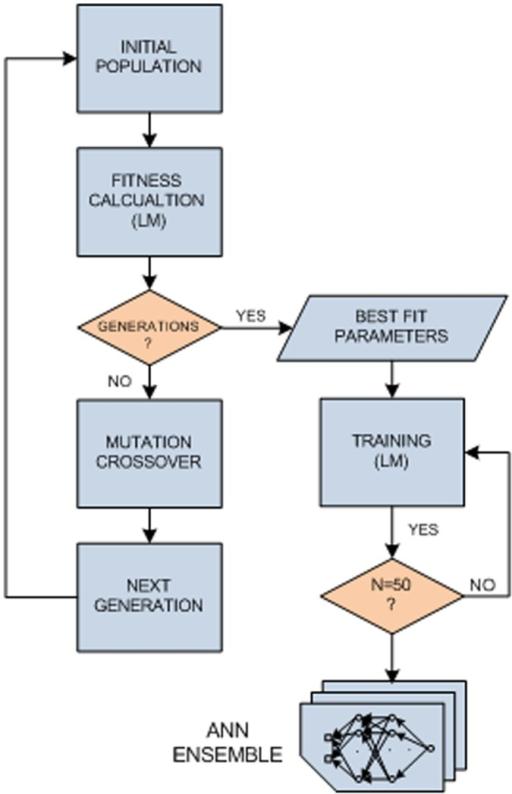 Glucose pump controller design stage block diagram.The   Open-i