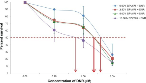 Effect of DPV576 on the reversal of DNR resistance in HL60/AR cells. Cancer cells (1 × 104 well −1) were seeded in 96-well plates with DNR (1 × 10−9 to 1 × 10−6 M) and cultured in the presence or absence of various concentrations of DPV576 (2.5, 5, and 10% v/v) for 3 days. Cell survival was determined by MTT assay. Data represents the mean ± SD from three individual experiments, each in triplicate. The IC50 of DNR with DPV576 required 1/4th the amount of DNR as compared to the IC50 of DNR alone.Abbreviations: DNR, daunorubicin; MTT, 3-[4,5-dimethylthiazol-2-yl]-2,5-diphenyltetrazolium bromide; IC50, 50% inhibitory concentration.