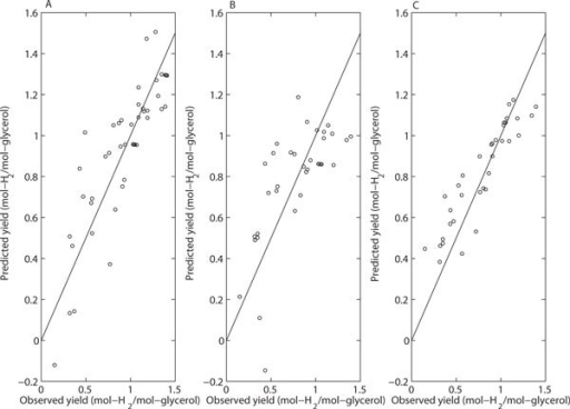 Comparison of prediction performance of models for the dataset containing the actual and the transformed variables. (A) Multiple Linear Regression; (B) Lasso; (C) Random Forest. The straight line depicts perfect predictions should lie. The prediction accuracy for each model is estimated using LOO cross-validation.