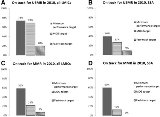 Percent of countries on track for MDGs 4 & 5, minimum performance target, and fast-track target. The percent of countries in each group on track by each target. A) U5MR, 144 LMICs. B) U5MR, 45 SSA countries. C) MMR, 116 LMICs. D) MMR, 42 SSA countries. MDG target is 66% reduction in U5MR or U5MR less than 40, and 75% reduction in MMR.