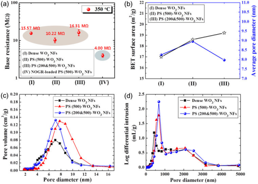 (a) Base resistance characteristics of dense WO3 NFs, PS (500)-WO3 NFs, PS (200&500)-WO3 NFs, and PS (500)-WO3 NFs funtionalized with 0.1 wt% NOGR at 350°C, (b) BET surface area and average pore diameter of the dense WO3 NFs, PS (500)-WO3 NFs, and PS (200&500)-WO3 NFs, (c) pore distribution analysis using N2 vapor in the range of 2–16 nm, and (d) pore distribution analysis using Hg in the range of 3–5000 nm.