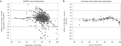Bland–Altman plot comparing: (a) the FEV1/FEV6 (%) obtained from Vitalograph COPD-6 6-SS with that obtained from pre-bronchodilator spirometry, (b) FEV1/FEV6 (%) from COPD-6 with that obtained in the laboratory from the flow-volume calibration syringe. Horizontal dotted lines at about 10 and 20 indicate the limits of agreement of the % FEV1/FEV6 difference (within 2 standard deviations of the mean difference). The line over the points corresponds to the median band of the % FEV1/FEV6 difference.