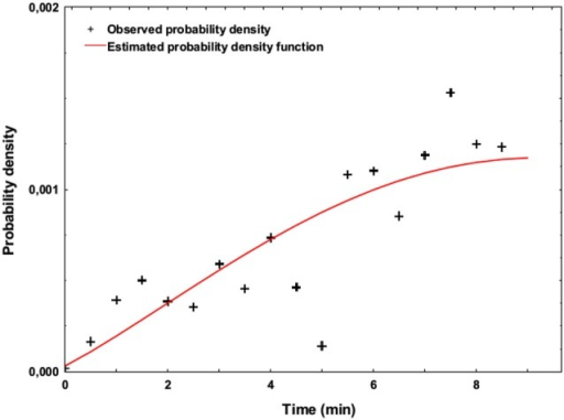Estimated probability density function representing the occurrence of SART errors across time (Weibull model, estimated over the two blocks of the experiment using unweigthed least-squares regression).