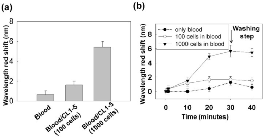 (a) DCM was applied to 1 mL of blood sample spiked with CL1-5 cells. The SPR response at 40 min for the blood sample without the spiked cells and the blood sample spiked with 100 and 1000 cells are shown. (b) The temporal SPR response that indicates the progression of the cell capturing on the gold nanoslits. Sample was introduced to the chip within 30 min. At 30 min, PBS buffer as the washing buffer was introduced. Each data set is the average of two or three measurements. The error bars lengths have been set to either the measurement standard deviation or the spectrometer resolution (±0.4 nm) whichever is larger.