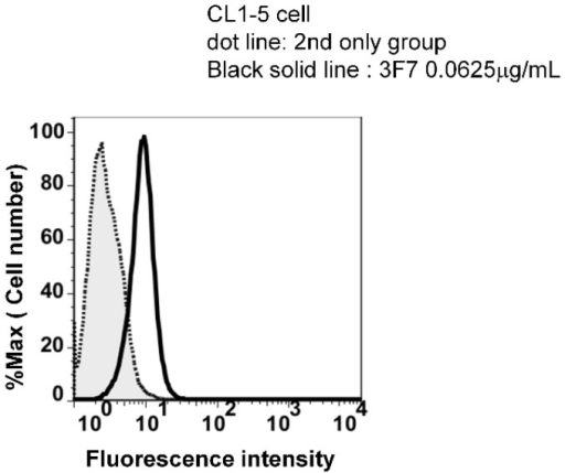 The binding potency analysis of anti-EphA2 Mabs on CL1-5 cell by flow cytometry. Mouse anti human EphA2 antibodies (3F7) was used to detect EphA2 on CL1-5 cells. The cells were harvested from the tissue-cultured flask with versene (EDTA-PBS) and washed with ice cold 1% FBS/PBS. The cells were incubated with antibody (0.0625 mg/3 × 105 cells) for 30 min on ice and washed with 1% FBS/PB. The cells were incubated with FITC-conjugated donkey anti-mouse IgG antibody (0.2 mg/3 × 105 cells) for another 30 min on ice and washed with 1% FBS/PBS. The fluorescence intensity was determined by BD FACSCalibur (BD Biosciences). Data were analyzed by software FlowJo 7.51. The result of the flow cytometry analysis shows antibody3F7 has the high affinity to bind with EphA2 on CL1-5 cells.