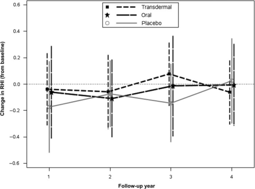 Change in reactive hyperemia index (RHI) values from baseline in each treatment group over the course of the study. In order to reduce the effect of variability, an average RHI value was calculated for each woman for those years for which there were follow-up measurements and those were averaged for each year. Data are shown as the mean ± standard deviation for the change within each time point by treatment group