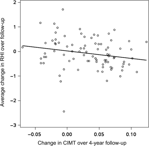 Changes in carotid intima-medial thickness (CIMT) over 4-year follow-up by average change in reactive hyperemia index (RHI). Each point represents an individual