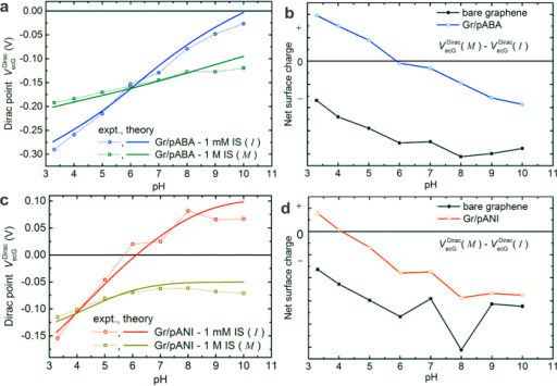 The isoelectric point of functionalized graphene for 3 nm-thick layers of pABA (a,b) and pANI (c,d).(a) Measured and calculated Dirac point profiles for Gr/pABA as a function of pH at 1 mM and 1 M ionic strength. (b) Difference Dirac curves (obtained by subtracting the two curves in (a) before (black) and after modification (blue) giving an estimate of IEP as around 6 for Gr/pABA. (c) Measured and calculated Dirac point profiles for Gr/pANI as a function of pH at 1 mM and 1 M ionic strength. (d) Difference Dirac curves before (black) and after modification (red) giving an estimate of IEP to be around 4. The pI of bare graphene is less than 3.3 in both cases. See supplementary information about the details of model parameters (Figs S6–S8).