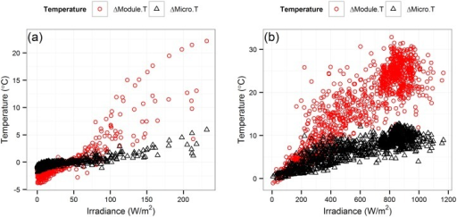 Variation in microinverter temperature and PV module temperature with irradiance in (a) the morning, and (b) noon time.Variation in microinverter temperature and PV module temperature with irradiance for Q.t12 PV microinverter and PV modules in the morning and noon time.