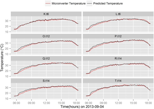 Microinverter temperature prediction comparison on asunny day.Comparison of actual and predicted microinverter temperature on a particular sunny day (2013-09-04).
