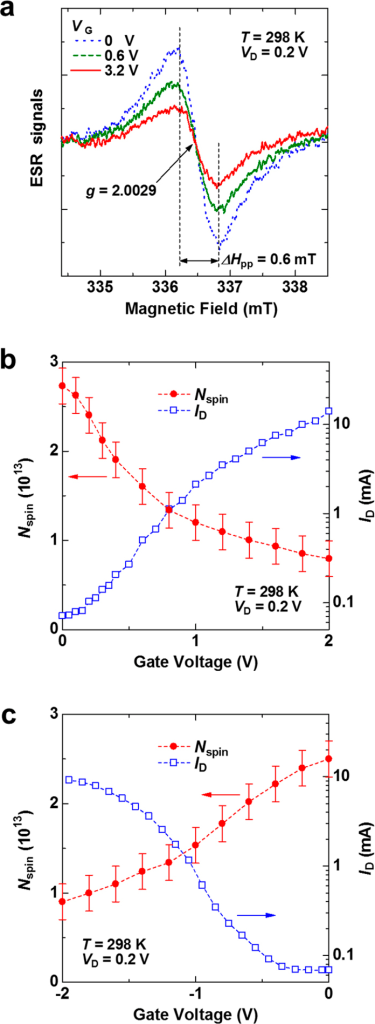 Electrically induced ambipolar spin vanishments in the SWCNT transistor.(a) ESR signals of the SWCNT transistor at VG of 0 V (blue dotted line), 0.6 V (green dashed line), and 3.2 V (red solid line), where VD = 0.2 V at the external magnetic field H perpendicular to the substrate (H⊥) at 298 K. (b,c) Dependence of the number of spins, Nspin, and of the ID of the SWCNT transistor on VG for (b) VG ≥ 0 V and (c) VG ≤ 0 V, where VD = 0.2 V at 298 K at H⊥. The ID data are plotted using a semilogarithm scale.