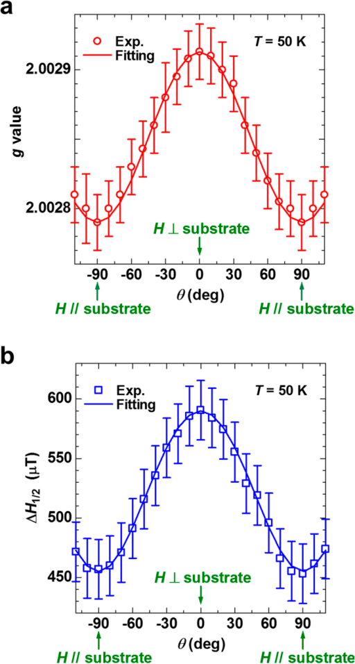 Anisotropy of the ESR signal of the SWCNT thin film.Angular dependence of the g value (a) and ΔH1/2 (b) of the ESR signal of the SWCNT thin film on H relative to the substrate at 50 K.