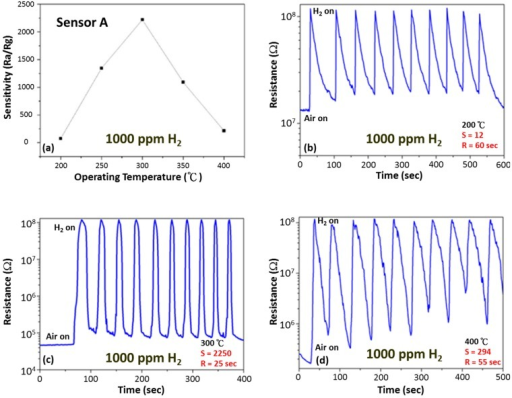 (a) Gas sensitivity as a function of operating temperature for pure SnO2 thick film sensor. Change in resistance of pure SnO2 gas sensors on exposure to 1000 ppm of H2 for 10 cycles at an operating temperature of (b) 200 °C, (c) 300 °C and (d) 400 °C.
