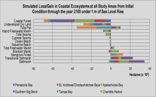 Bar graph of loss/gain of coastal ecosystems for all six study areas (summed).The SLAMM results illustrated in this bar graph are for the following 3 sea level rise scenarios: 0.7m, 1m, 2m. All scenarios were run with developed dry land protected from change in the SLAMM user interface.