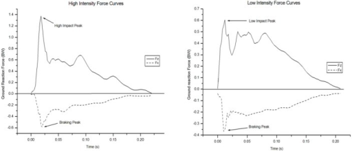 Sample, hand-support phase force-time data for the High (left) and Low (right) Load Intensity groups. The continuous and dashed lines represent the vertical (Fz) and anterior-posterior (Fx) forces, respectively.