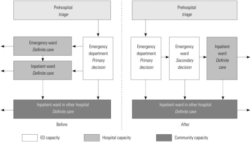 Conceptualized emergency department (ED) flow before and after introduction of the independent-capacity protocol. Dashed lines represent transfers from specific wards to other hospitals that were not analyzed in this study due to small numbers. Clear arrows represent discharges to home (from Cha WC, et al. Acad Emerg Med 2009;16:1277-83).15