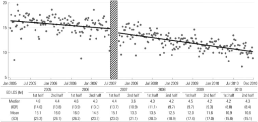 Mean emergency department (ED) length of stay (LOS) by year. After the intervention, the intercept dropped from 8.51 to 7.98 hours (difference: 0.52, 95% CI: 0.04 to 1.01) (p=0.03), and the slope decreased from -0.0110 to -0.0179 hour/week (difference: 0.0069, 95% CI: 0.0012 to 0.013) (p=0.02). IQR, interquatile range; SD, standard deviation; CI, confidence interval.