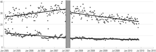 Comparison of trend of admission waiting time between study hospital emergency department and other level-1 emergency departments. The top line represents the trend of the study hospital, while the lower line represents the trend of the 15 other level-1 emergency centers.