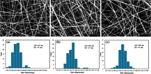 SEM images and diameter distributions of electrospun nanofibers of silk fibroin under different flow rates: a 0.3 cc/h, b 0.5 cc/h, c 0.6 cc/h (concentration 12 %, voltage 22 kV and collection distance 12 cm). Scale bars 5 µm