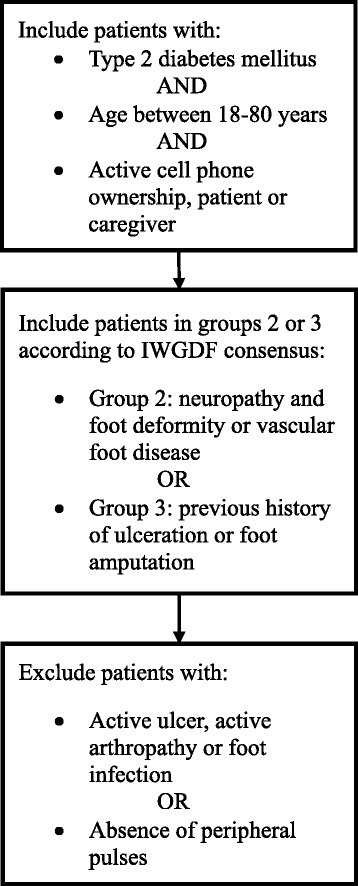 Process of screening evaluation. Legend: description of the inclusion and exclusion criteria of the study and screening process. IWGDF: International Working Group on the Diabetic Foot