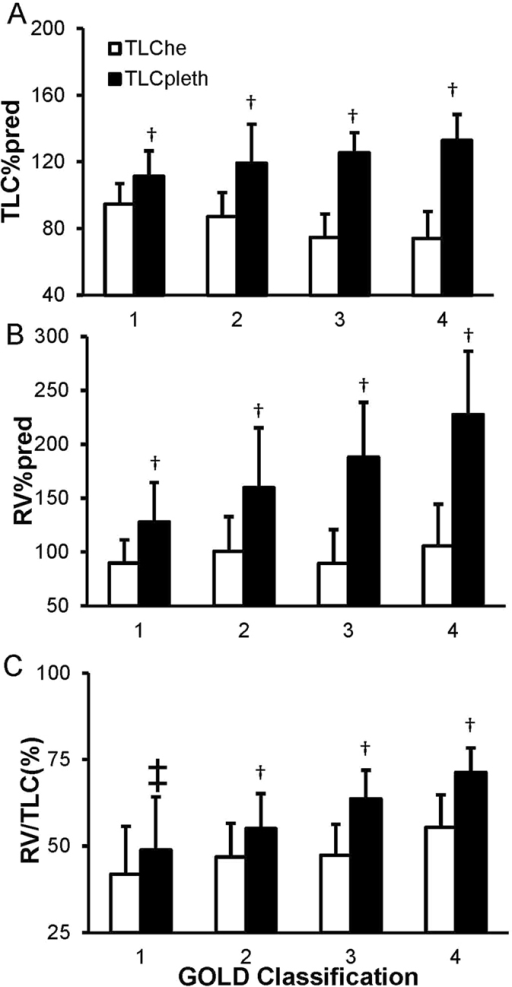 Average TLC%pred (A), RV%pred (B), and RV/TLC (C) as measured by whole-body plethysmography and multi-breath helium dilution, varying by severity. The results are plotted as means ± SD; Differences between body plethysmography and helium dilution methods were analyzed with paired T-test. †p < 0.001, ‡p < 0.05. he, helium dilution; pleth, plethysmography; TLC, total lung capacity; RV, residue volume.