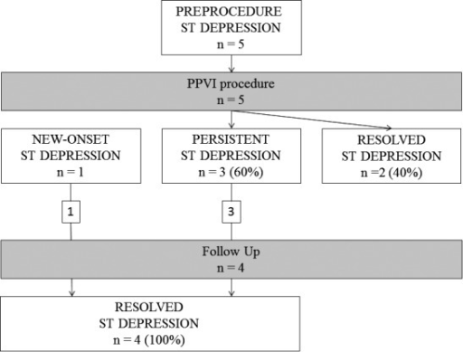 ST depression on ECG. Five patients had ST depression pre‐PPVI. Immediately postprocedure, there was resolution of ST depression in 2 (40%) patients, while 3 (60%) patients continued to have unchanged ST depression. Patients who had resolved ST depression post‐PPVI did not have further ECGs at follow‐up. Additionally, 1 patient had a new‐onset ST depression on ECG. Both the new‐onset and persistent ST depression postprocedure resolved at follow‐up. PPVI indicates percutaneous pulmonary valve implantation.