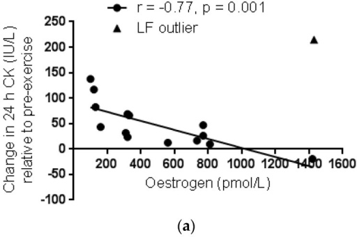 Linear regression of the change in serum creatine kinase (CK) activity over pre-exercise values at 24-h (a) and 48-h (b) post exercise with serum oestrogen concentration in women. Correlation analysis is excluding the one individual outlier from the LF group.