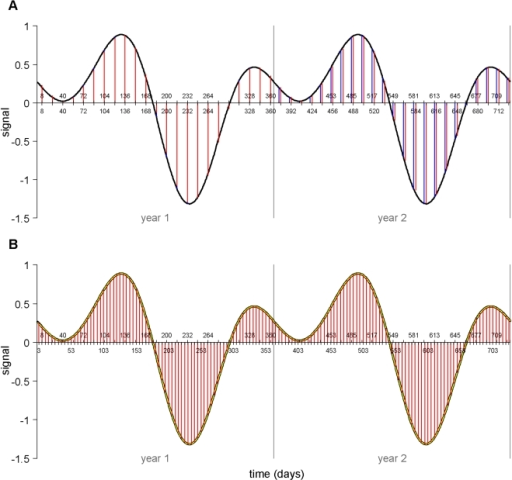 Examples of temporal Fourier processed artificially generated MODIS data for two years using (a) a standard TFA algorithm and (b) a standard TFA algorithm applied to spline-interpolated data.The signal (black line) is a daily time series artificially generated by summing annual, bi-annual and tri-annual cycles of known, randomly chosen amplitudes and phases. The 'satellite sample' (blue vertical lines) samples this signal at the MODIS 16-day interval and on the MODIS mid-sample date, which gives unequal intervals spanning each year end (upper tick marks on x-axis). The Fourier fit (red vertical lines) is the fit to the satellite signal that ignores this beginning/end of year anomaly and thus assumes a constant interval throughout, corresponding to the 23 images per year of the satellite sample (lower tick marks on x-axis). In (b) the daily spline fit (yellow line) is the cubic spline fit to these irregular satellite sample data. The Fourier fit (red vertical lines) is the TFA fit to the spline fit resampled every 5 days (lower tick marks on x-axis). Notice that there are no end-of-year anomalies here, resulting in a more accurate estimate of the harmonics used to generate the signal. The end of year anomaly is also present in MODIS data that run for only one year and hence affects TFA outputs in the same way, but is more clearly demonstrated visually in multi-year data.