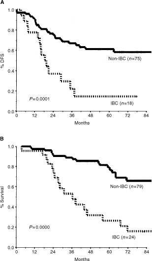Disease-free survival (A) and overall survival (B) by presence of inflammatory breast cancer (IBC).
