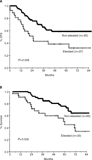 Disease-free survival (A) and overall survival (B) by baseline tumour markers.