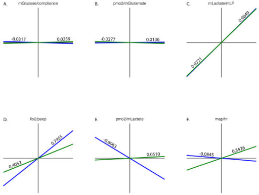 Correlations of pairs of variables between clusters 1 (live) and 4 (die). Cluster 1 is shown in blue and cluster 4 in green. Correlation coefficients are shown on the lines and the variables above each plot.