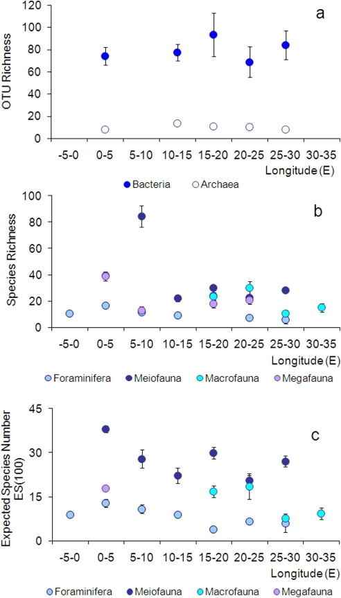 Longitudinal patterns of diversity in the deep Mediterranean                            Sea.Diversity is estimated as (a) bacterial and archaeal OTU richness (data                            obtained using ARISA and 16S rDNA T-RFLP fingerprinting technique,                            respectively, are unpublished); (b) Species Richness and (c) Expected                            Species Number estimated for 100 individuals (ES(100)) for Foraminifera,                            Meiofauna (as Nematoda), Macrofauna and Megafauna. Megafaunal data for                            ES(100) are from [26]. Reported are average values and                            Standard Error bars.