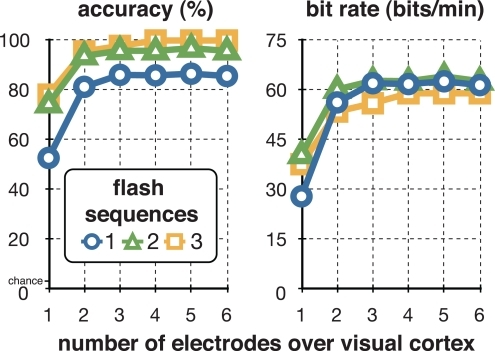 Optimizing number of electrodes. The two figures show the relationship between the number of electrodes over visual cortex and accuracy (left) or bit rate (right) that this subject may achieve with these electrodes at one (blue circle), two (green triangle), and three (orange square) flash sequences. The subject may achieve a maximum of 100% classification accuracy at three flash sequences and four electrodes, and a maximum of 64 bits/min at two flash sequences and five electrodes.