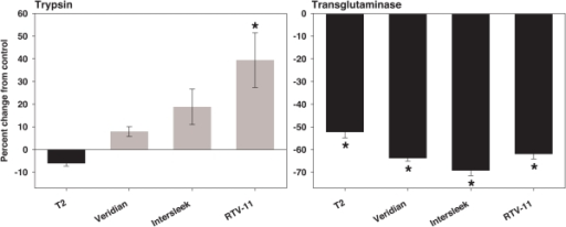 Effect of silicone rinses on purified trypsin and transglutaminase activity (from porcine and guinea pig respectively).30 second, 60 µl methanol rinses were conducted, 10 rinses were pooled, dried completely, and residual was resuspended in 10 µl 100% methanol before adding assay buffer. Data are expressed as percent change in OD405 (trypsin) or OD450 (transglutaminase) from control. Means and SEM are shown. The control is purified enzyme incubated with 10 µl 100% methanol and assay buffer only, without silicone residual. * Indicates a significant difference from control (trypsin: Dunn's method post-hoc analysis, p<0.05; transglutaminase: Dunnet's method post-hoc analysis, p<0.05). n = 5 replicates for trypsin, 10 replicates for transglutaminase.