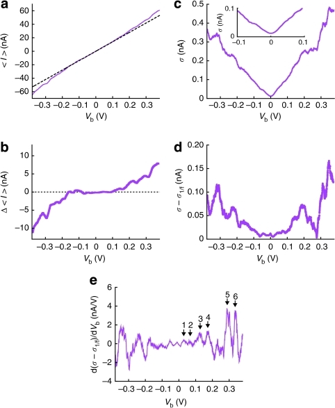 Charge transmission and current fluctuations in a single-molecule tunnelling junction.(a) <I>–Vb characteristics obtained for an HDT single-molecule junction at 4 K. The dotted lines are the elastic current assumed to increase linearly with Vb. (b) Δ<I> plots derived from <I>–Vb curve in a. (c) σ versus Vb plots acquired for an HDT single-molecule junction at 4.2 K. (d) σ plots after subtracting 1/f-like contributions σ1/f. (e) The d(σ–σ1/f)/dVb–Vb curve obtained numerically from d. The characteristic peaks are labelled numerically.