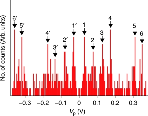 A peak voltage histogram constructed with Vp data extracted from the σ spectra of 41 HDT single-molecule junctions formed at 4.2 K.Peaks are numbered as 1–6 and 1′–6′ in the positive and the negative side, respectively.