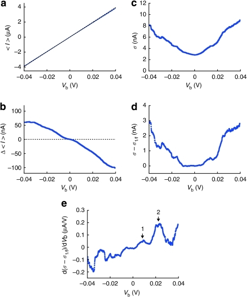 Inelastic contributions to electrical conductance and current fluctuations in a single-atom quasi-ballistic chain at 4.2 K.(a) <I>–Vb characteristics of an Au single-atom contact at 4 K. The dotted lines are the elastic component. (b) Δ<I> plots derived from the <I>–Vb curve in a. (c) σ–Vb plots measured for an Au single-atom contact formed at 4.2 K. (d) Plots of (σ–σ1/f) with respect to Vb and (e) the corresponding noise spectrum. Arrows point to the characteristic peaks in the spectrum at the positive Vb range measured.