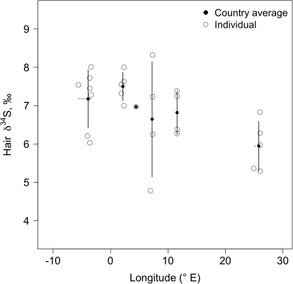 Covariation of δ34S values of human hair and longitude for samples collected in Europe.Open circles are individual hair samples; filled circles represent country averages (see Table 1). Solid lines represent the standard deviations of δ34S values by country. Horizontal dashed lines represent the longitudinal range covered by the samples analyzed per country. Location means were estimated as the average longitude for collected samples per country. Partial correlation controlling for latitude was significant (rSLong.Lat = −0.40, p = 0.03).