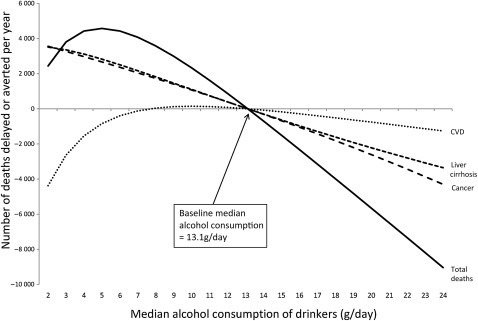 Deaths delayed or averted in the counterfactual scenario varying median consumption of alcohol in drinkers. The median consumption of alcohol among drinkers was allowed to vary from 0 to 24 g/day using England 2006 as the baseline. The percentage of non-drinkers in the population was held constant.