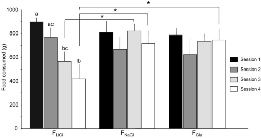 Quantity of food (g) consumed during the four conditioning sessions.During the conditioning period, the animals were given a 30-min flavoured meal associated with NaCl, LiCl or Glucose (Glu) duodenal injection. Data are presented with means and standard errors. Significant simple mean effects are indicated with asterisks and letters. An asterisk indicates a significant difference between two treatments during a single conditioning session (* P<0.05). Two different letters indicate a significant difference between two conditioning sessions for the same treatment (P<0.01).